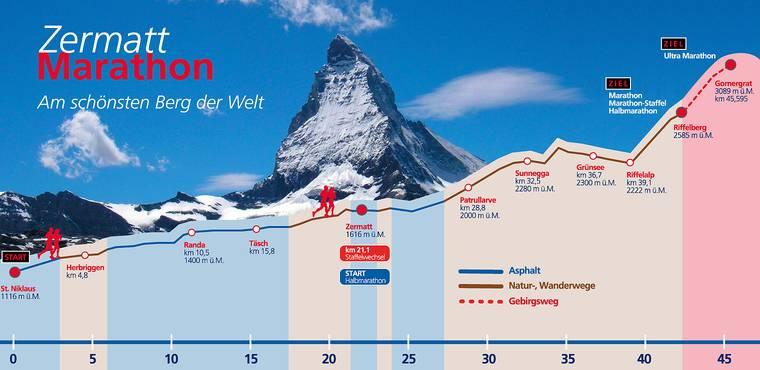 Zermatt Marathon - profil trasy