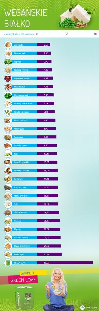 vegańskie białko