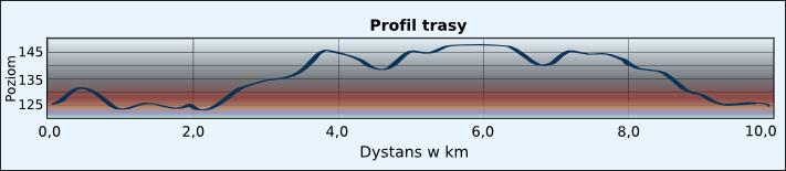 bieg w Garwolinie profil trasy
