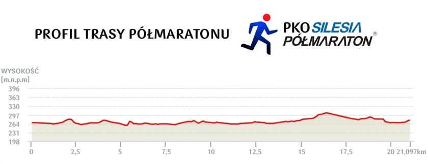 silesia pólmaraton profil trasy